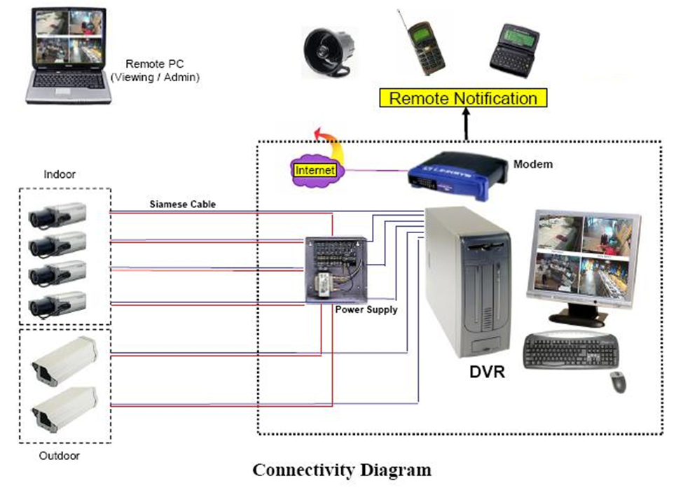 CVI Security System Diagram