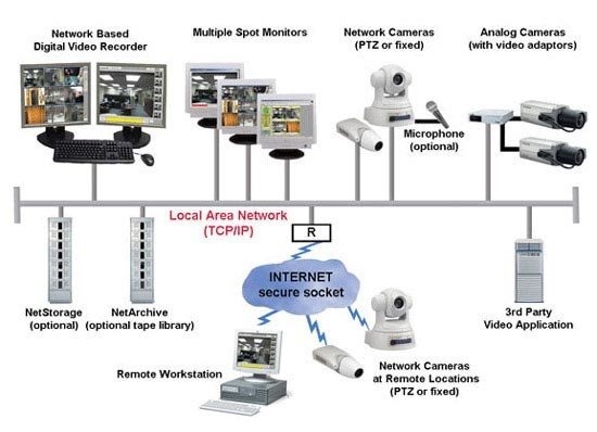 IP Security System Diagram