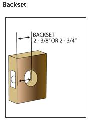 Backset
